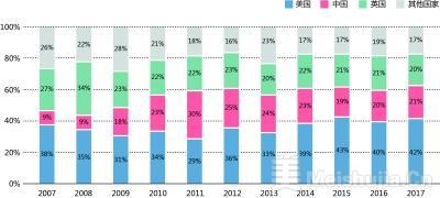 《2018全球艺术市场报告》